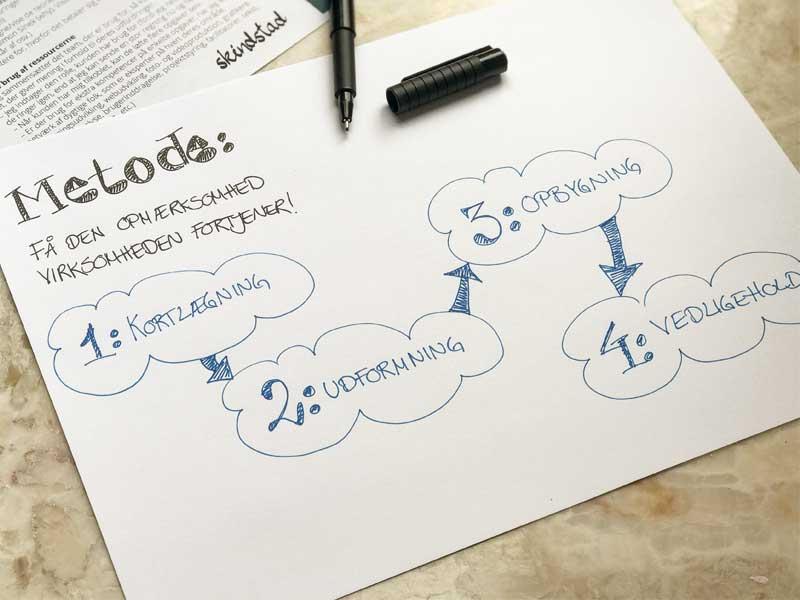 Kortlæg virksomheden og tag bedre beslutninger